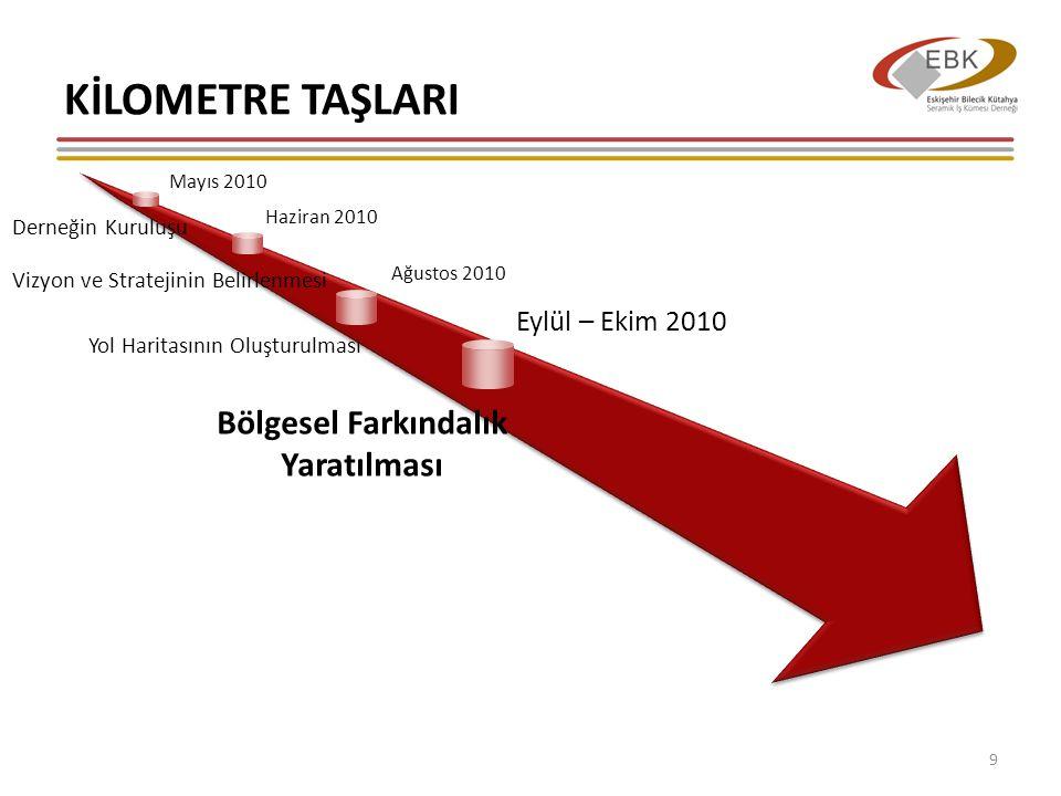 KİLOMETRE TAŞLARI 9 Mayıs 2010 Derneğin Kuruluşu Haziran 2010 Vizyon ve Stratejinin Belirlenmesi Ağustos 2010 Yol Haritasının Oluşturulması Bölgesel Farkındalık Yaratılması Eylül – Ekim 2010