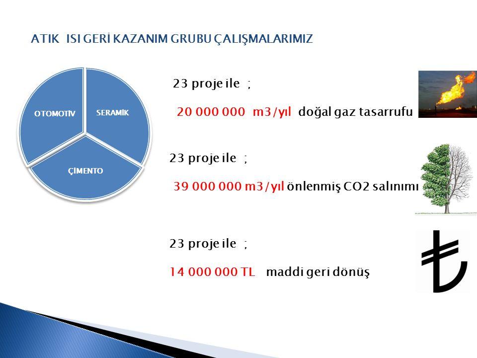 SERAMİK ÇİMENTO OTOMOTİV ATIK ISI GERİ KAZANIM GRUBU ÇALIŞMALARIMIZ 23 proje ile ; 20 000 000 m3/yıl doğal gaz tasarrufu 23 proje ile ; 39 000 000 m3/