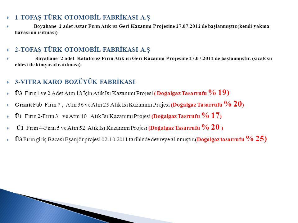  1-TOFAŞ TÜRK OTOMOBİL FABRİKASI A.Ş  Boyahane 2 adet Astar Fırın Atık ısı Geri Kazanım Projesine 27.07.2012 de başlanmıştır.(kendi yakma havası ön ısıtması)  2-TOFAŞ TÜRK OTOMOBİL FABRİKASI A.Ş  Boyahane 2 adet Kataforez Fırın Atık ısı Geri Kazanım Projesine 27.07.2012 de başlanmıştır.