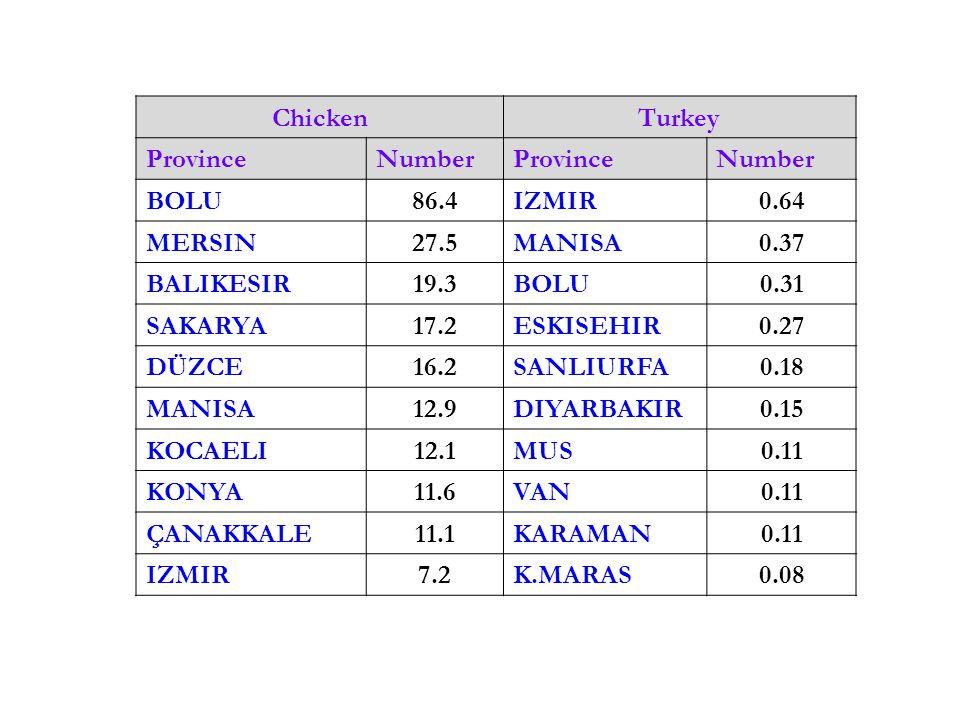 Chicken Turkey ProvinceNumber ProvinceNumber BOLU86.4IZMIR0.64 MERSIN27.5MANISA0.37 BALIKESIR19.3BOLU0.31 SAKARYA17.2ESKISEHIR0.27 DÜZCE16.2SANLIURFA0