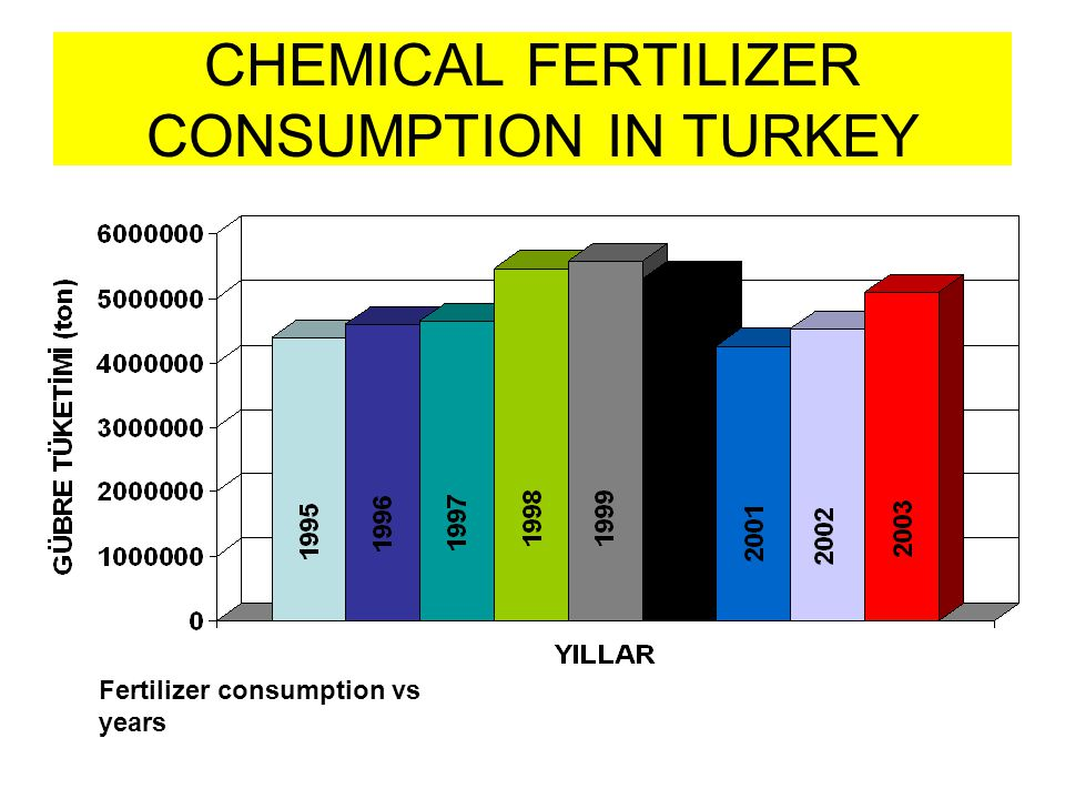 CHEMICAL FERTILIZER CONSUMPTION IN TURKEY Fertilizer consumption vs years