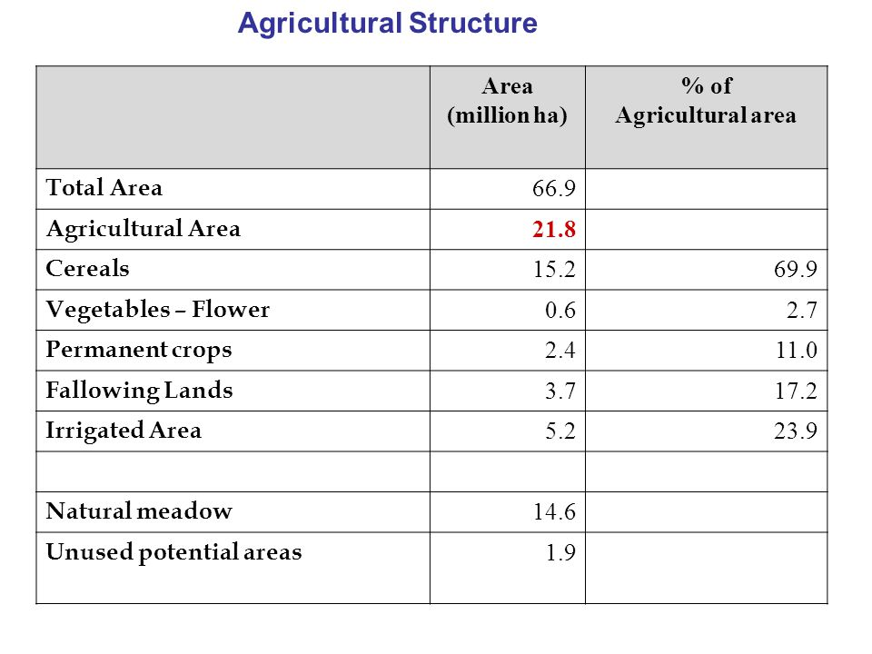 Area (million ha) % of Agricultural area Total Area 66.9 Agricultural Area 21.8 Cereals 15.269.9 Vegetables – Flower 0.62.7 Permanent crops 2.411.0 Fa