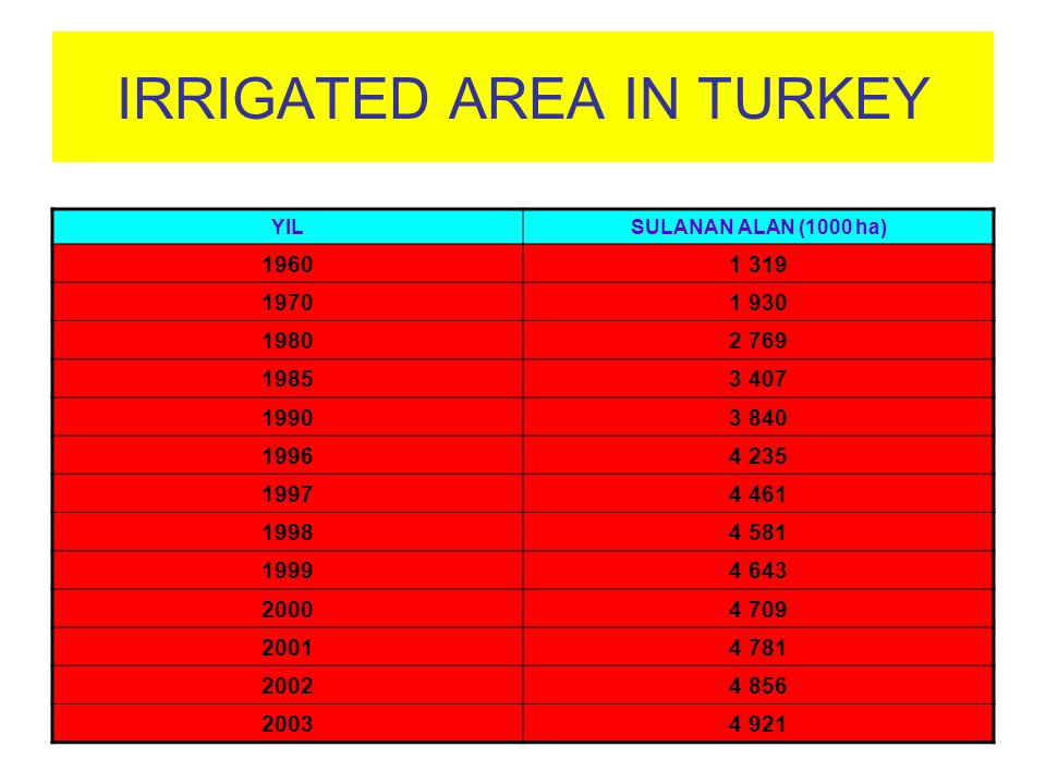 IRRIGATED AREA IN TURKEY YILSULANAN ALAN (1000 ha) 19601 319 19701 930 19802 769 19853 407 19903 840 19964 235 19974 461 19984 581 19994 643 20004 709
