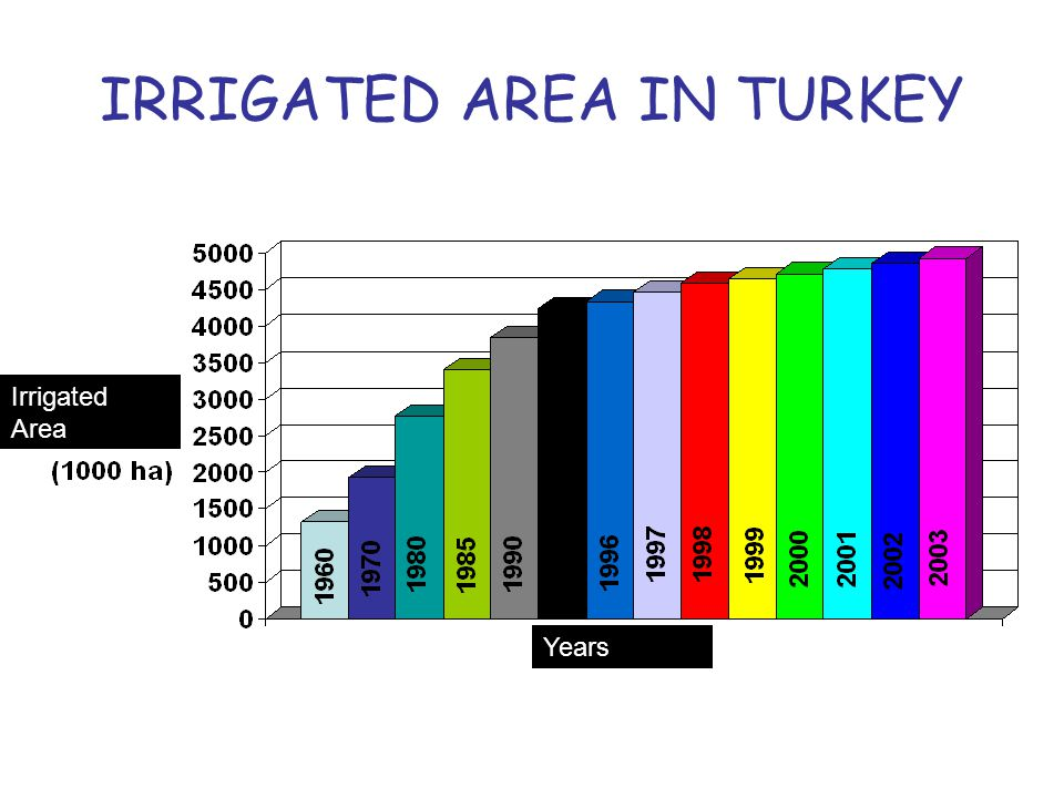 IRRIGATED AREA IN TURKEY Irrigated Area Years