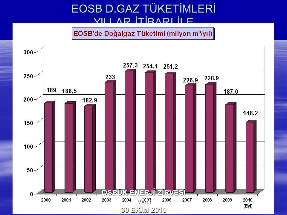 TÜRKİYE'DEKİ OSB'LERİN TOPLAM DOĞALGAZ TÜKETİMİ (milyon m³) OSBÜK ENERJİ ZİRVESİ VAN 30 EKİM 2010 OSBÜK'E ÜYE 60 OSB'NİN VERİLERİ ALINMIŞTIR.