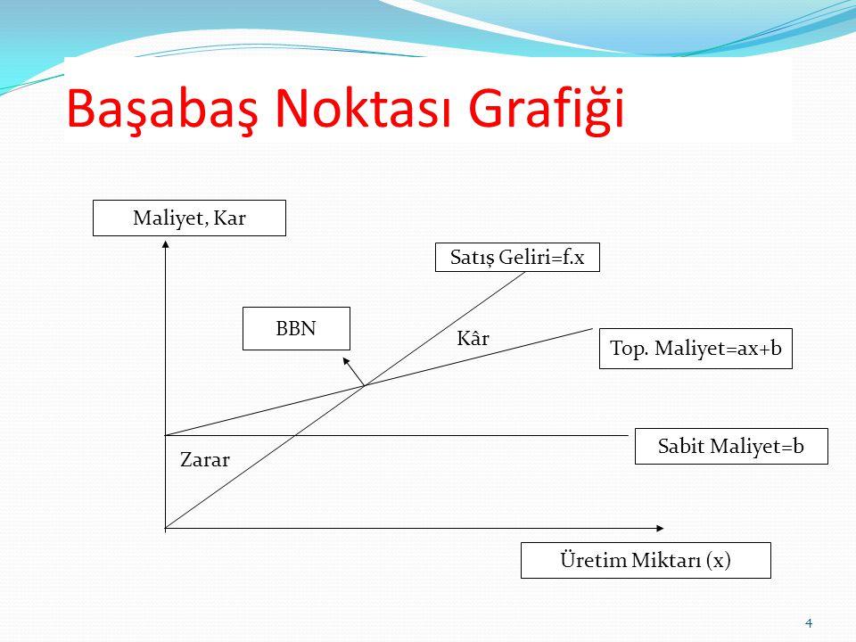 Başabaş Noktası Grafiği 4 Üretim Miktarı (x) Maliyet, Kar Satış Geliri=f.x Top. Maliyet=ax+b Sabit Maliyet=b BBN Zarar Kâr