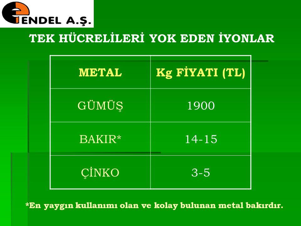METALKg FİYATI (TL) GÜMÜŞ1900 BAKIR*14-15 ÇİNKO3-5 *En yaygın kullanımı olan ve kolay bulunan metal bakırdır.
