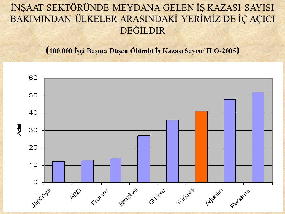 İNŞAAT SEKTÖRÜNDE MEYDANA GELEN İŞ KAZASI SAYISI BAKIMINDAN ÜLKELER ARASINDAKİ YERİMİZ DE İÇ AÇICI DEĞİLDİR ( 100.000 İşçi Başına Düşen Ölümlü İş Kazası Sayısı/ ILO-2005 )