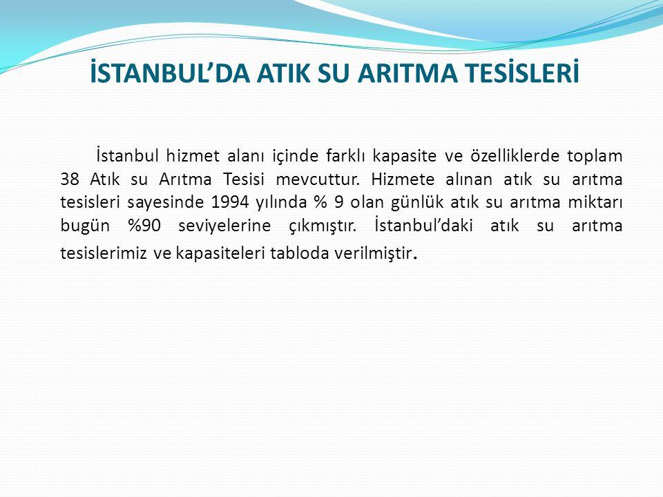İSTANBUL'DA ATIK SU ARITMA TESİSLERİ İstanbul hizmet alanı içinde farklı kapasite ve özelliklerde toplam 38 Atık su Arıtma Tesisi mevcuttur.