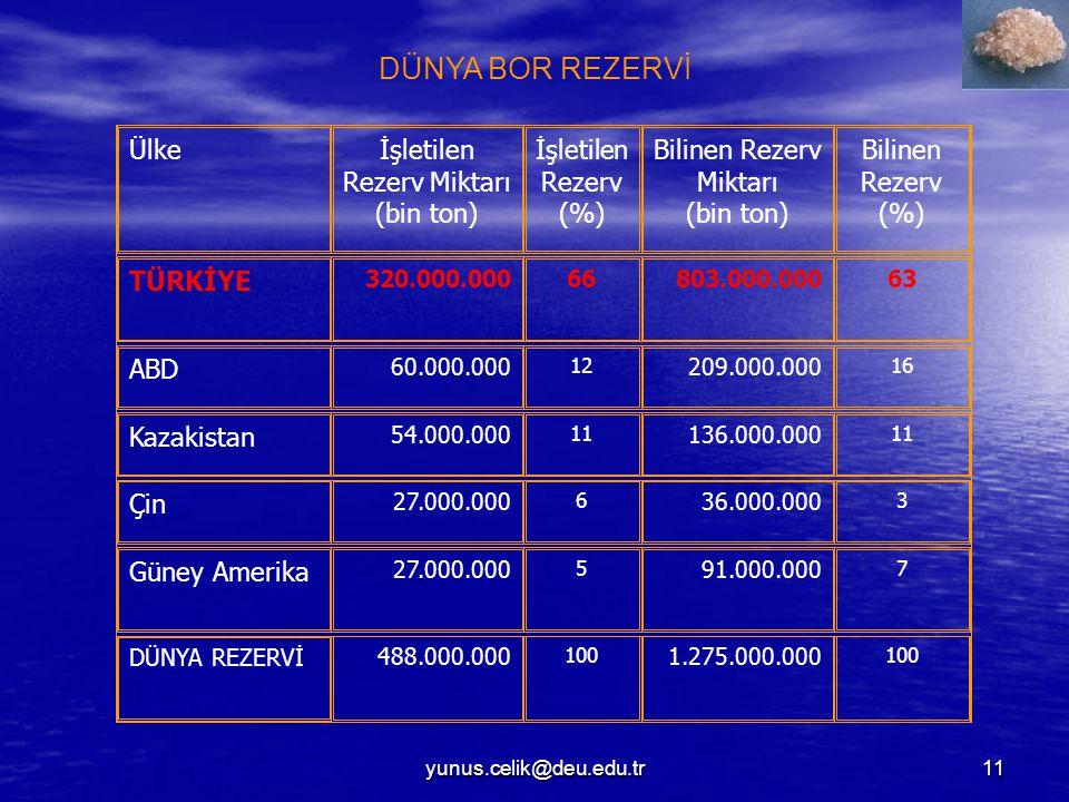 yunus.celik@deu.edu.tr11 Ülkeİşletilen Rezerv Miktarı (bin ton) İşletilen Rezerv (%) Bilinen Rezerv Miktarı (bin ton) Bilinen Rezerv (%) TÜRKİYE 320.000.00066803.000.00063 ABD 60.000.000 12 209.000.000 16 Kazakistan 54.000.000 11 136.000.000 11 Çin 27.000.000 6 36.000.000 3 Güney Amerika 27.000.000 5 91.000.000 7 DÜNYA REZERVİ 488.000.000 100 1.275.000.000 100 DÜNYA BOR REZERVİ