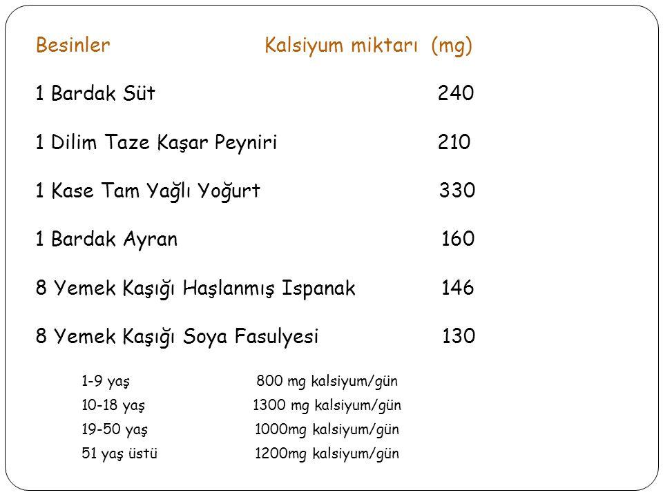 Besinler Kalsiyum miktarı (mg) 1 Bardak Süt 240 1 Dilim Taze Kaşar Peyniri 210 1 Kase Tam Yağlı Yoğurt 330 1 Bardak Ayran 160 8 Yemek Kaşığı Haşlanmış Ispanak 146 8 Yemek Kaşığı Soya Fasulyesi 130 1-9 yaş800 mg kalsiyum/gün 10-18 yaş1300 mg kalsiyum/gün 19-50 yaş1000mg kalsiyum/gün 51 yaş üstü1200mg kalsiyum/gün