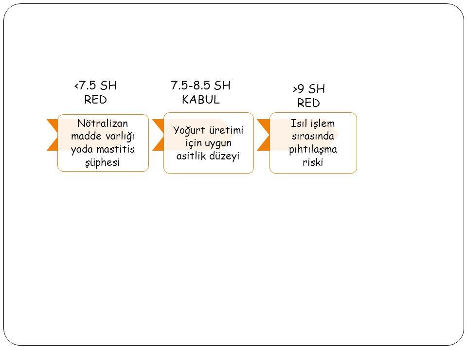 Nötralizan madde varlığı yada mastitis şüphesi Yoğurt üretimi için uygun asitlik düzeyi Isıl işlem sırasında pıhtılaşma riski <7.5 SH RED 7.5-8.5 SH KABUL >9 SH RED