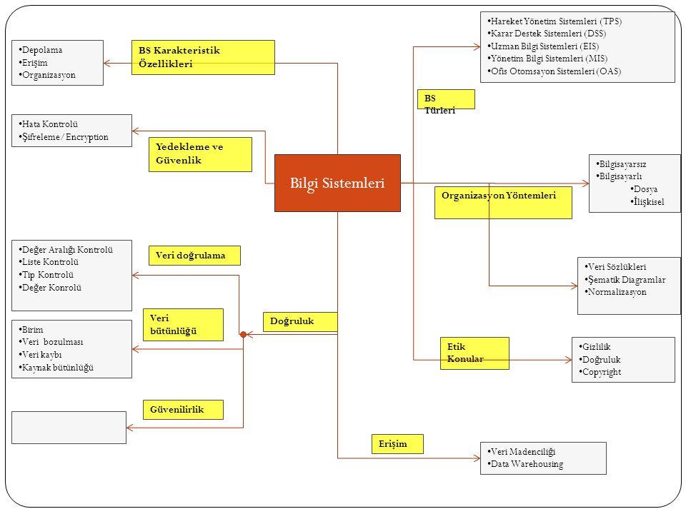 Bilgi Sistemleri Depolama Eri ş im Organizasyon BS Karakteristik Özellikleri Hareket Yönetim Sistemleri (TPS) Karar Destek Sistemleri (DSS) Uzman Bilgi Sistemleri (EIS) Yönetim Bilgi Sistemleri (MIS) Ofis Otomsayon Sistemleri (OAS) Hata Kontrolü Ş ifreleme/Encryption Yedekleme ve Güvenlik De ğ er Aralı ğ ı Kontrolü Liste Kontrolü Tip Kontrolü De ğ er Konrolü Birim Veri bozulması Veri kaybı Kaynak bütünlü ğ ü BS Türleri Do ğ ruluk Bilgisayarsız Bilgisayarlı Dosya İ li ş kisel Organizasyon Yöntemleri Veri Sözlükleri Ş ematik Diagramlar Normalizasyon Etik Konular Gizlilik Do ğ ruluk Copyright Veri Madencili ğ i Data Warehousing Eri ş im Veri do ğ rulama Veri bütünlü ğ ü Güvenilirlik