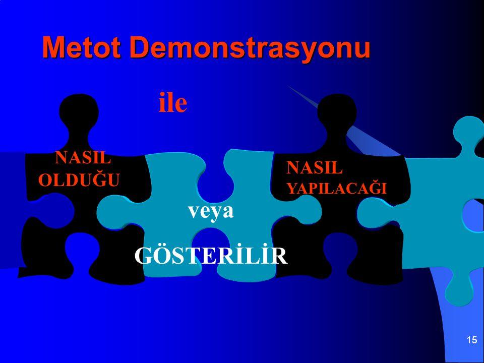 15 Metot Demonstrasyonu NASIL OLDUĞU veya NASIL YAPILACAĞI GÖSTERİLİR ile