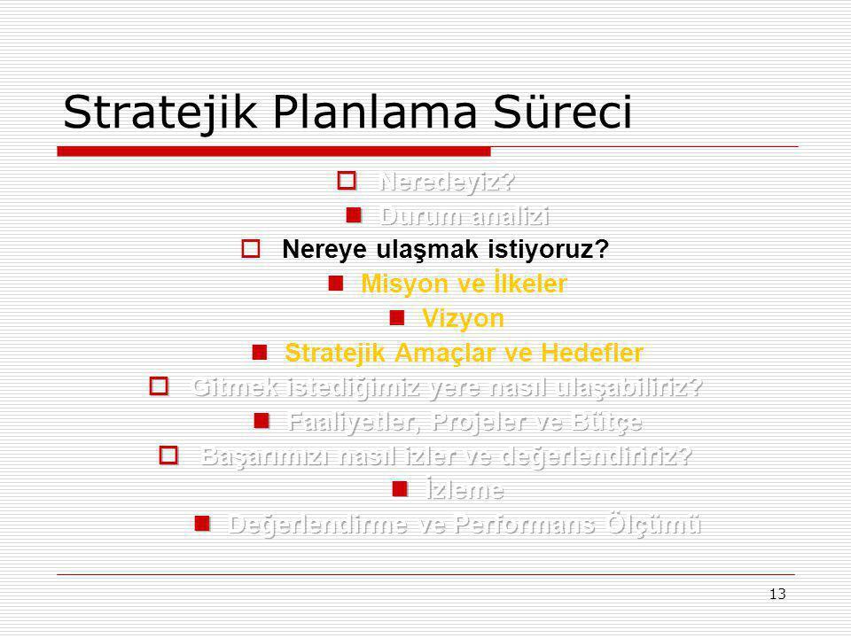 13 Stratejik Planlama Süreci