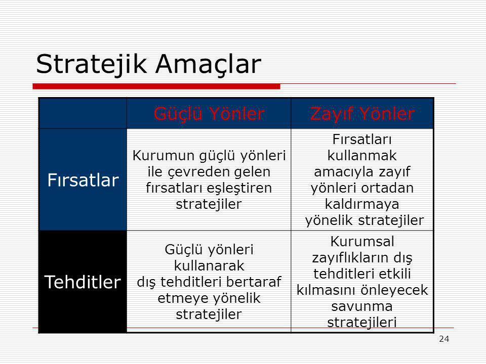 24 Stratejik Amaçlar Güçlü YönlerZayıf Yönler Fırsatlar Kurumun güçlü yönleri ile çevreden gelen fırsatları eşleştiren stratejiler Fırsatları kullanma