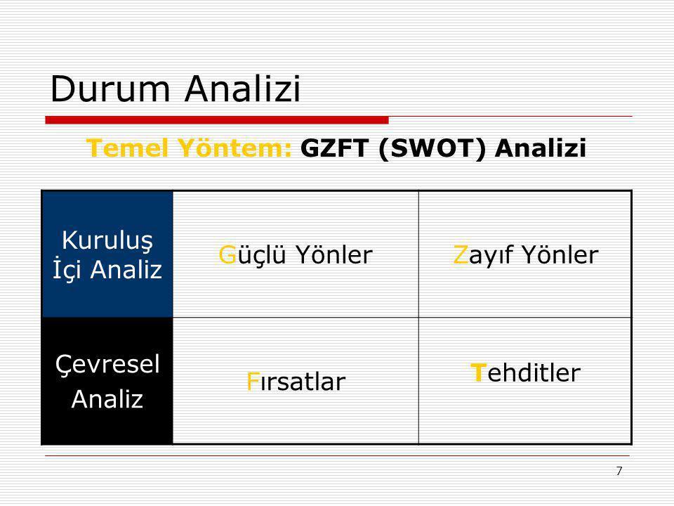 7 Durum Analizi Temel Yöntem: GZFT (SWOT) Analizi Kuruluş İçi Analiz Güçlü YönlerZayıf Yönler Çevresel Analiz Fırsatlar Tehditler