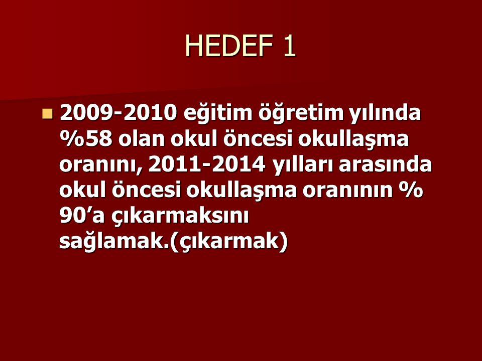 HEDEF 1 2009-2010 eğitim öğretim yılında %58 olan okul öncesi okullaşma oranını, 2011-2014 yılları arasında okul öncesi okullaşma oranının % 90'a çıka