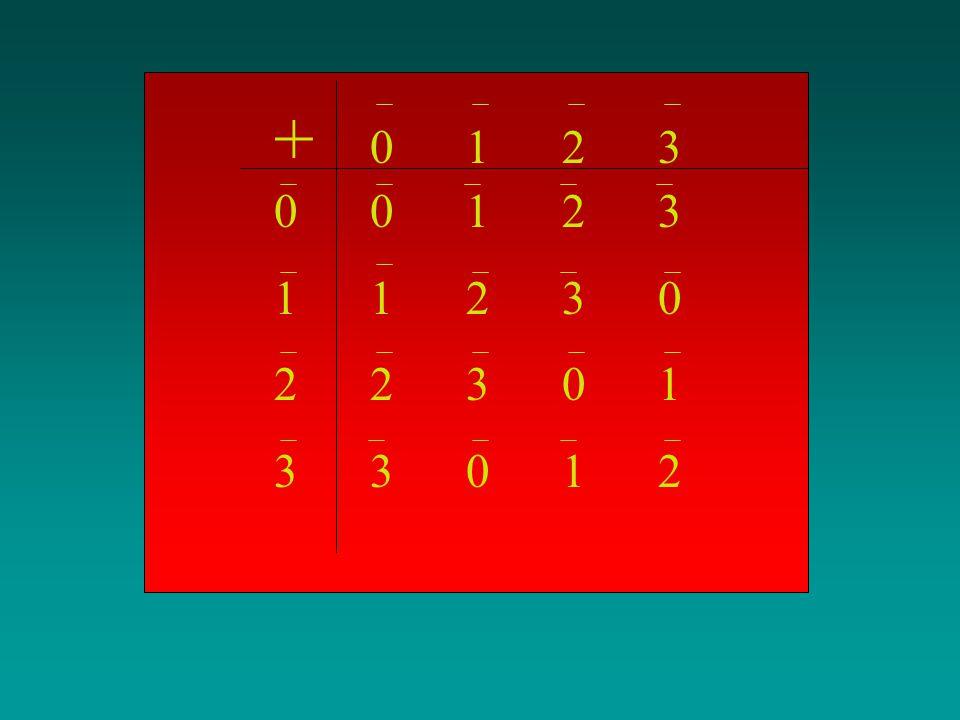 ÇÖZÜM: Z/4={0,1,2,3}dir.Bu kümenin elemanlarını kullanarak, 1+2=1+2=3, 2+3=2+3=1, 1+3=1+3=0... Z/4 te tanımlı bu tür toplama işlemlerinin tamamını aşa
