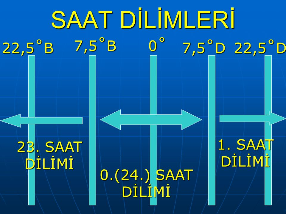SAAT DİLİMLERİ 0˚ 7,5˚D 7,5˚B 0.(24.) SAAT DİLİMİ 22,5˚D22,5˚B 23. SAAT DİLİMİ 1. SAAT DİLİMİ