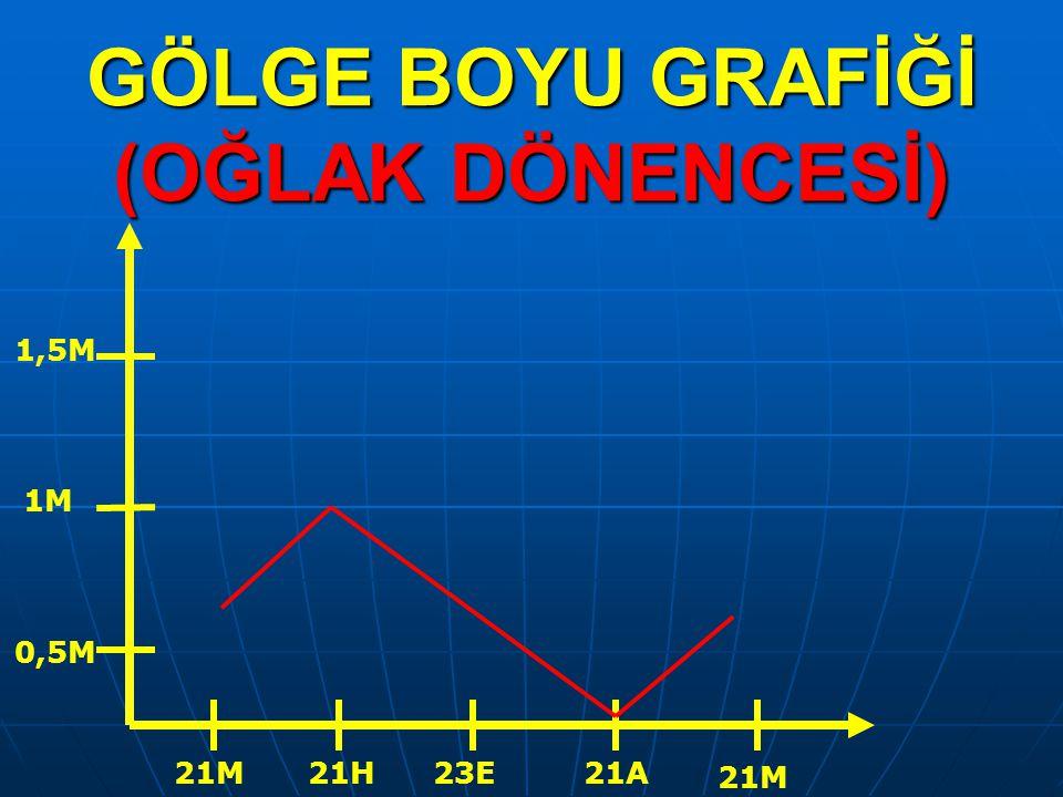 GÖLGE BOYU GRAFİĞİ (OĞLAK DÖNENCESİ) 21M21H23E21A 21M 0,5M 1M 1,5M