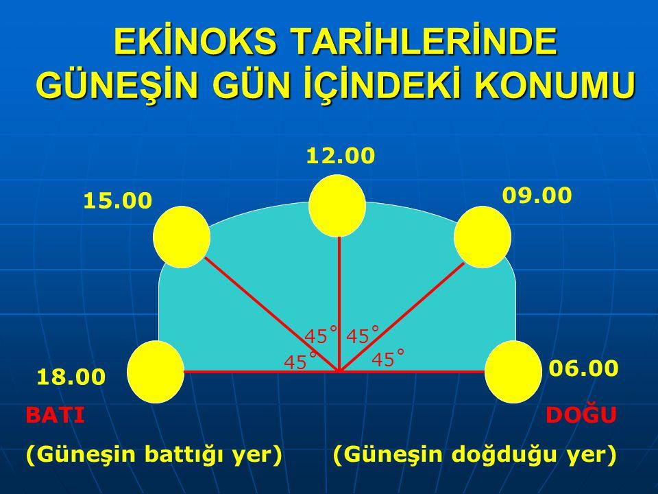 Türkiye'nin Ortak Saat Uygulaması 30°Doğu (İzmit) 45°Doğu (Iğdır) 30°Doğu (İzmit) 45°Doğu (Iğdır) -Ortak (Ulusal) saat -Tasarruf saati -Geri Saat -İleri Saat -(2.