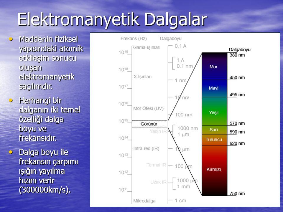Elektromanyetik Dalgalar Maddenin fiziksel yapısındaki atomik etkileşim sonucu oluşan elektromanyetik saçılımdır. Maddenin fiziksel yapısındaki atomik