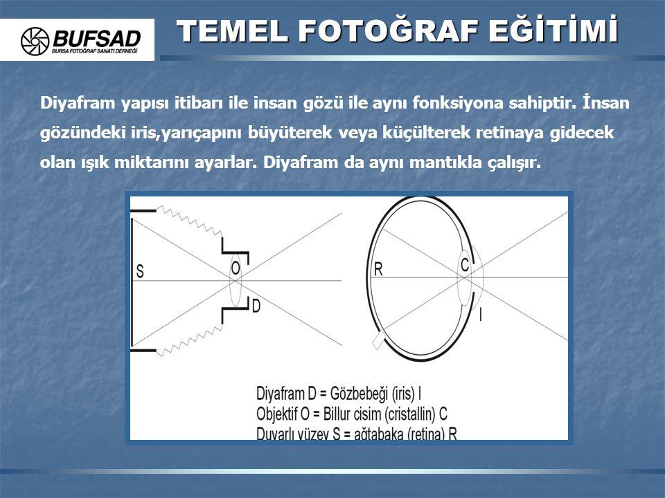 TEMEL FOTOĞRAF EĞİTİMİ Diyafram yapısı itibarı ile insan gözü ile aynı fonksiyona sahiptir. İnsan gözündeki iris,yarıçapını büyüterek veya küçülterek