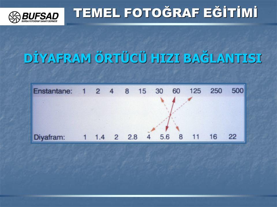 TEMEL FOTOĞRAF EĞİTİMİ DİYAFRAM ÖRTÜCÜ HIZI BAĞLANTISI