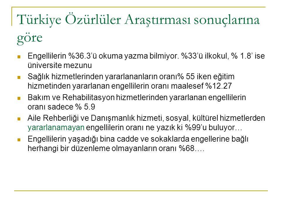 Türkiye Özürlüler Araştırması sonuçlarına göre Engellilerin %36.3'ü okuma yazma bilmiyor.