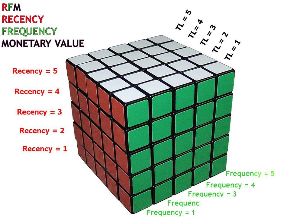 Recency = 5 Recency = 4 Recency = 3 Recency = 2 Recency = 1 TL = 5 TL= 4 TL = 3 TL = 2 TL = 1 Frequency = 5 Frequency = 4 Frequency = 3 Frequency = 2