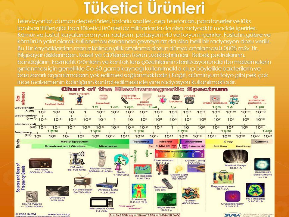 Tüketici Ürünleri Televizyonlar, duman dedektörleri, fosforlu saatler, cep telefonları, paratonerler ve lüks lambası fitilleri gibi bazı tüketici ürün