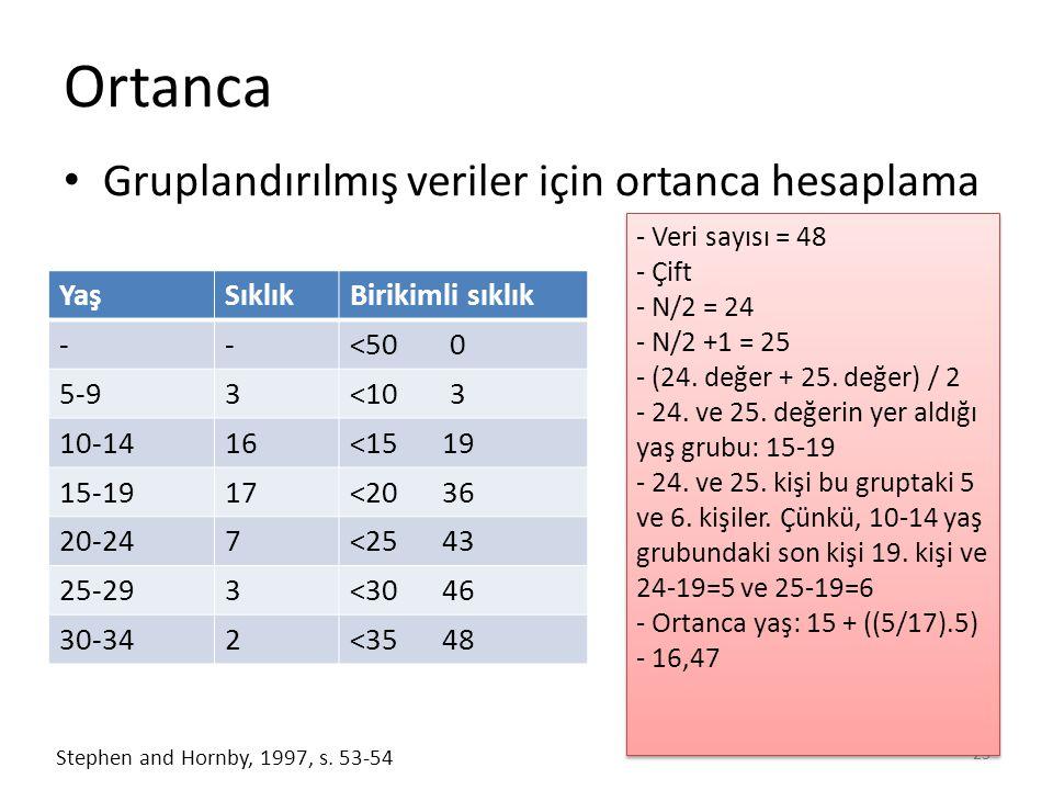 Ortanca Gruplandırılmış veriler için ortanca hesaplama 23 Stephen and Hornby, 1997, s.