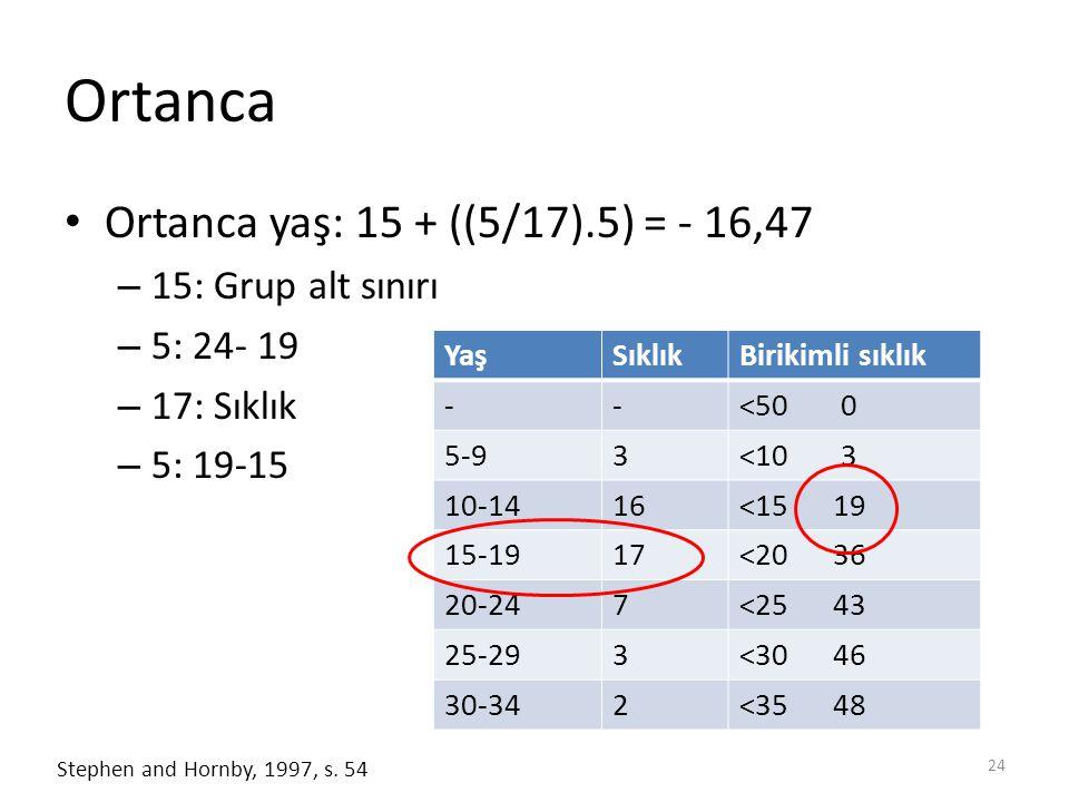 Ortanca Ortanca yaş: 15 + ((5/17).5) = - 16,47 – 15: Grup alt sınırı – 5: 24- 19 – 17: Sıklık – 5: 19-15 24 Stephen and Hornby, 1997, s.