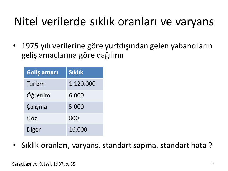 Nitel verilerde sıklık oranları ve varyans 1975 yılı verilerine göre yurtdışından gelen yabancıların geliş amaçlarına göre dağılımı Sıklık oranları, varyans, standart sapma, standart hata .