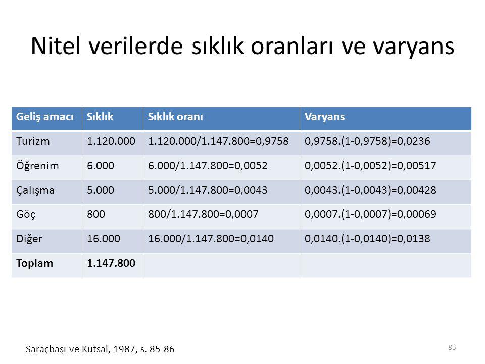 Nitel verilerde sıklık oranları ve varyans 83 Saraçbaşı ve Kutsal, 1987, s.