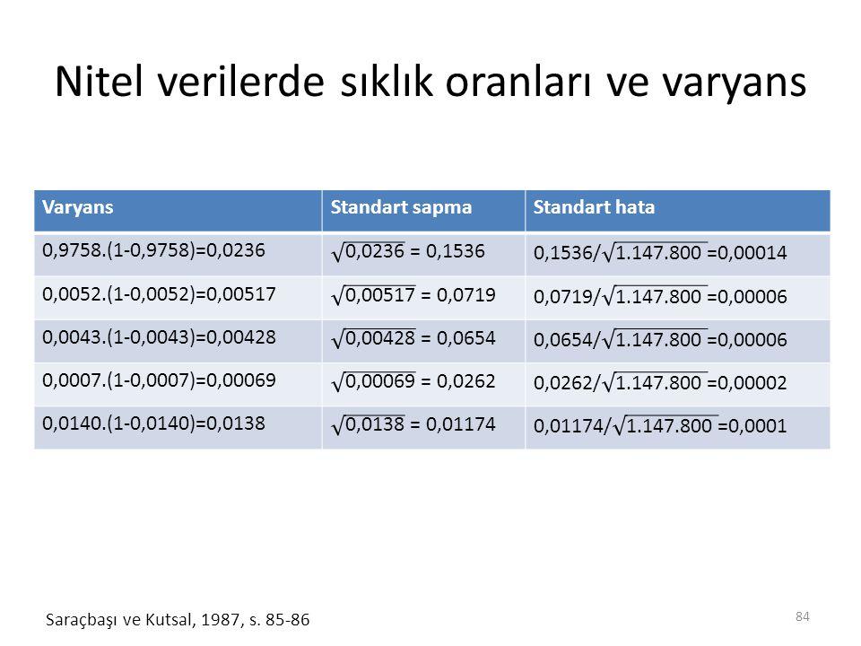 Nitel verilerde sıklık oranları ve varyans 84 Saraçbaşı ve Kutsal, 1987, s.