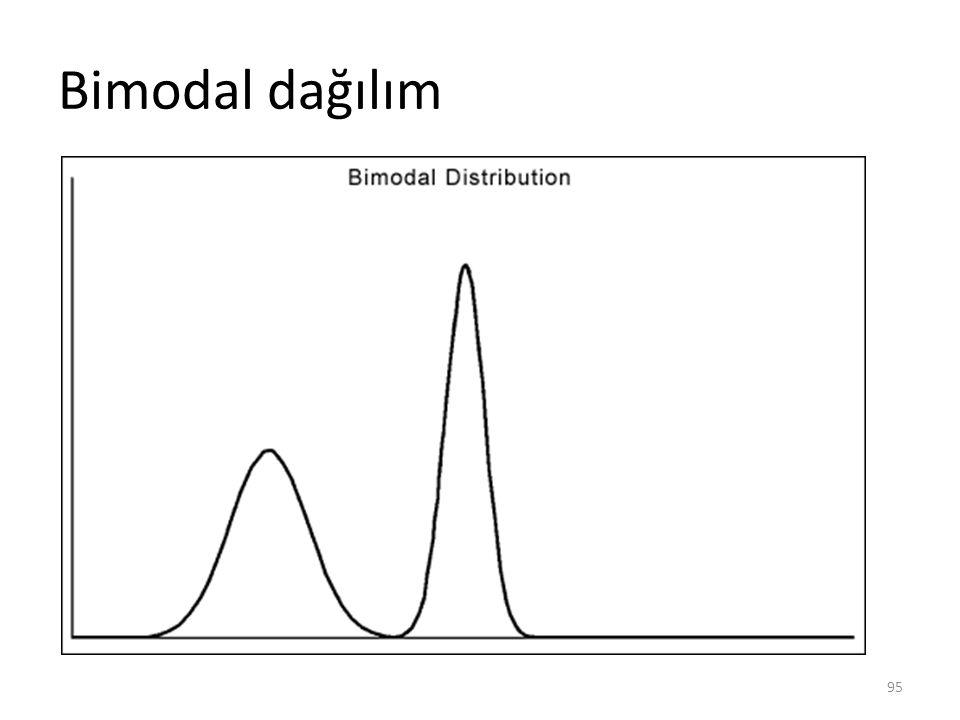 Bimodal dağılım 95