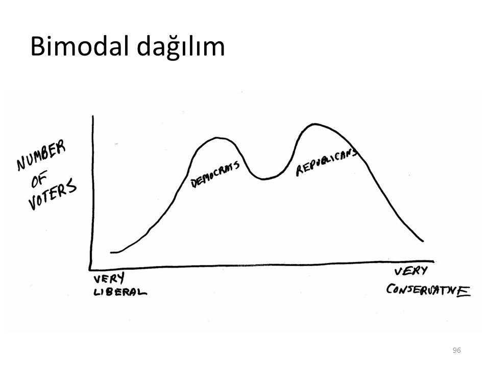 Bimodal dağılım 96