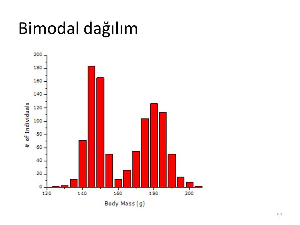 Bimodal dağılım 97