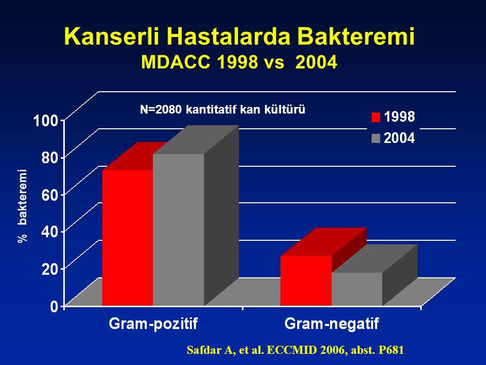 Kanserli Hastalarda Bakteremi MDACC 1998 vs 2004 % bakteremi Safdar A, et al. ECCMID 2006, abst. P681 N=2080 kantitatif kan kültürü
