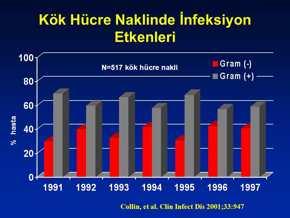 Kök Hücre Naklinde İnfeksiyon Etkenleri % hasta Collin, et al. Clin Infect Dis 2001;33:947 N=517 kök hücre nakli