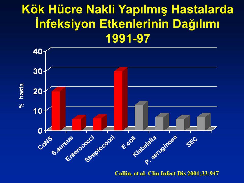 Kök Hücre Nakli Yapılmış Hastalarda İnfeksiyon Etkenlerinin Dağılımı 1991-97 % hasta Collin, et al.