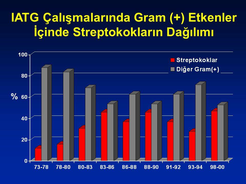 IATG Çalışmalarında Gram (+) Etkenler İçinde Streptokokların Dağılımı %