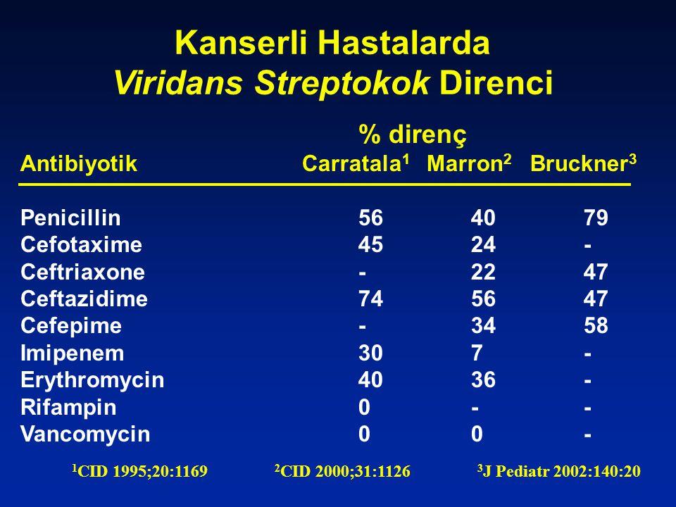 Kanserli Hastalarda Viridans Streptokok Direnci % direnç AntibiyotikCarratala 1 Marron 2 Bruckner 3 Penicillin564079 Cefotaxime4524- Ceftriaxone-2247 Ceftazidime745647 Cefepime-3458 Imipenem307- Erythromycin4036- Rifampin0-- Vancomycin00- 1 CID 1995;20:1169 2 CID 2000;31:1126 3 J Pediatr 2002:140:20