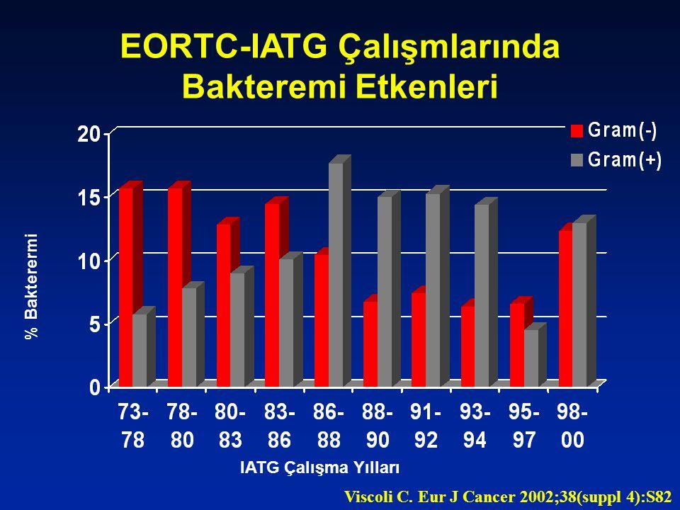 Nötropenik Hastalarda Bakteremilerin Dağılımı % n=34/212 n=77/1011 n=136/1132 n=229/475 * * Tüm kanserli hastalar Hacettepe Üniversitesi