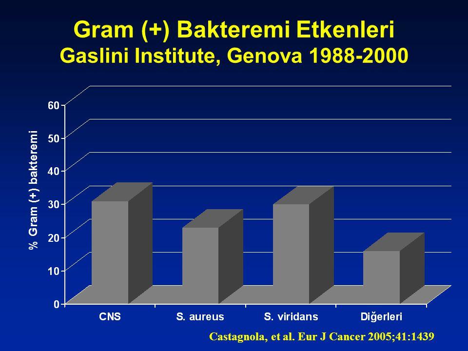 Gram (+) Bakteremi Etkenleri Gaslini Institute, Genova 1988-2000 % Gram (+) bakteremi Castagnola, et al. Eur J Cancer 2005;41:1439