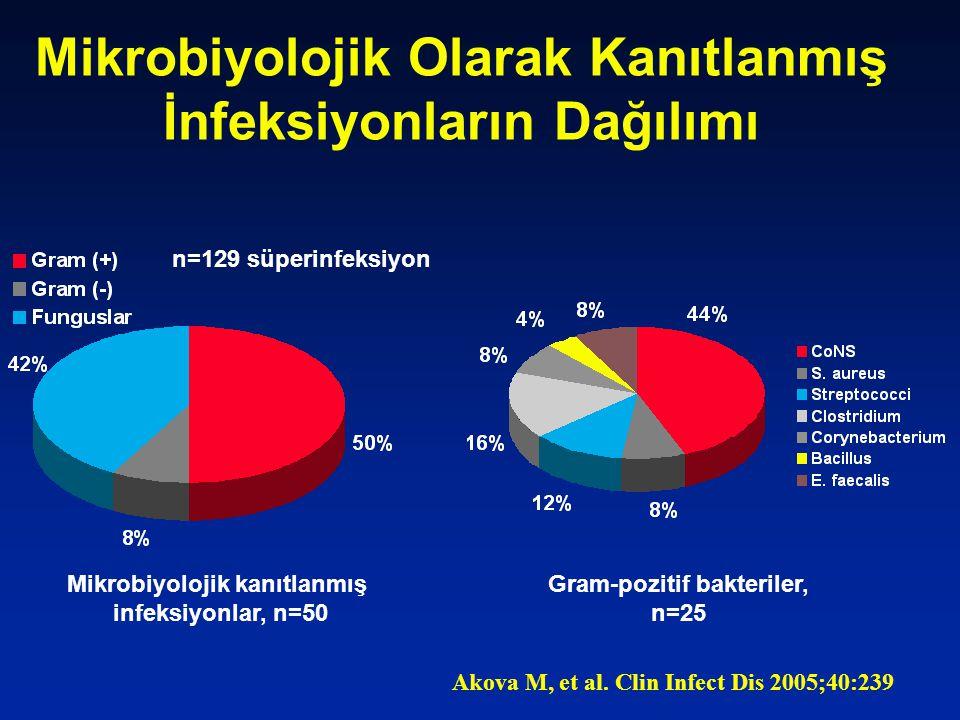 Mikrobiyolojik Olarak Kanıtlanmış İnfeksiyonların Dağılımı Akova M, et al. Clin Infect Dis 2005;40:239 Mikrobiyolojik kanıtlanmış infeksiyonlar, n=50