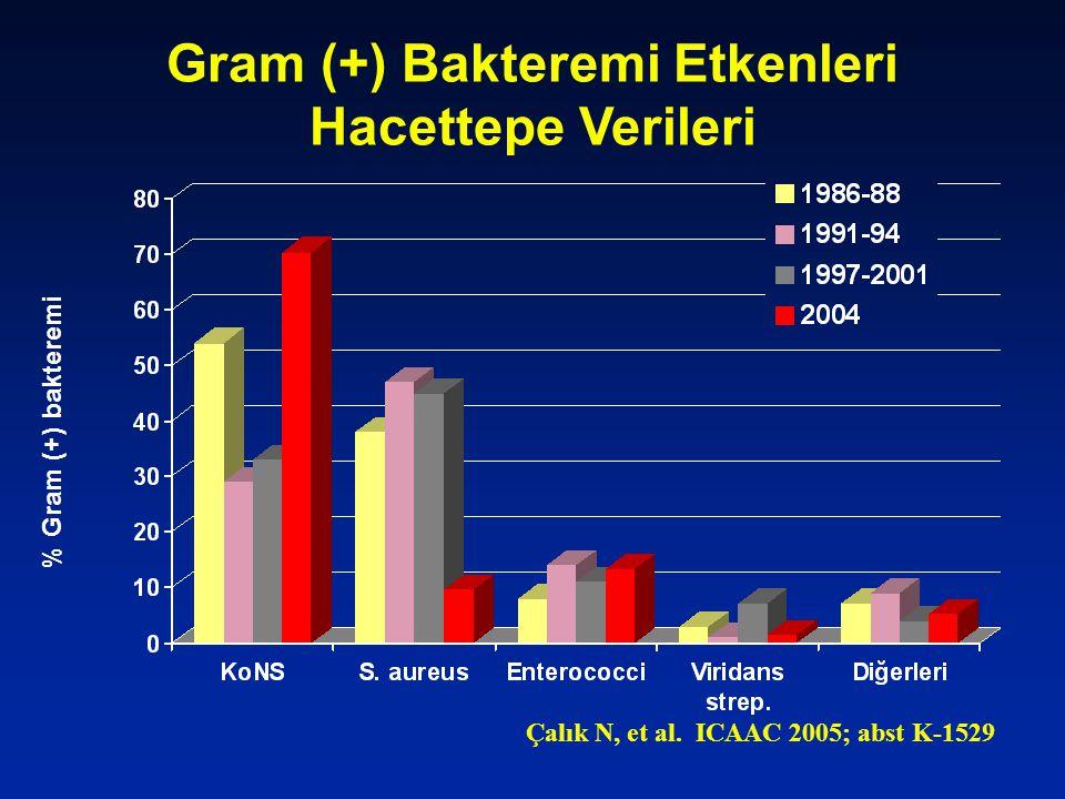 Gram (+) Bakteremi Etkenleri Hacettepe Verileri % Gram (+) bakteremi Çalık N, et al. ICAAC 2005; abst K-1529