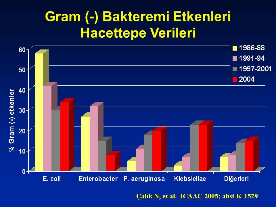 Gram (-) Bakteremi Etkenleri Hacettepe Verileri % Gram (-) etkenler Çalık N, et al.
